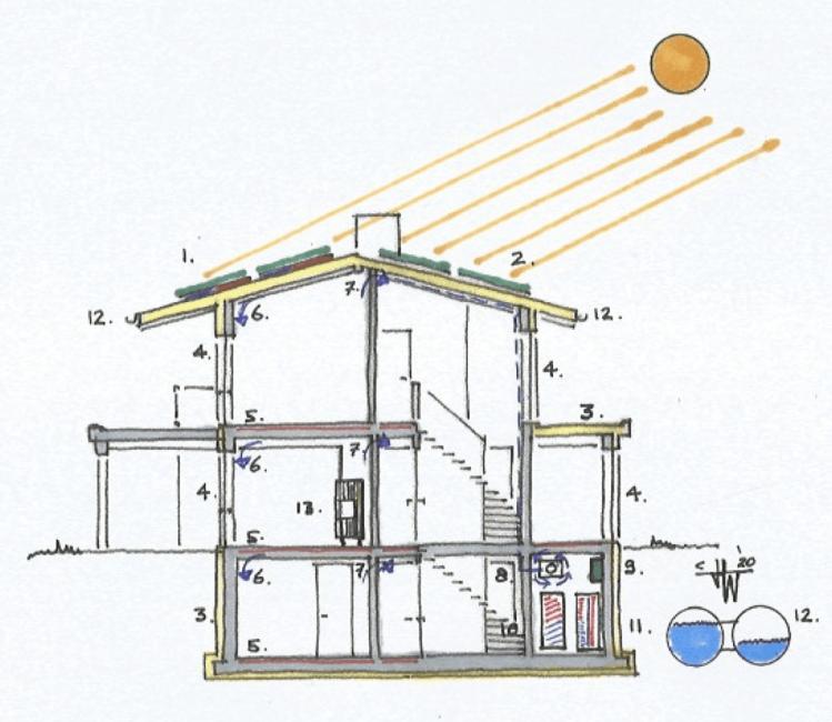Doorsnede BENG-huis duurzame installaties - architect Hein Warnaars te Bloemendaal